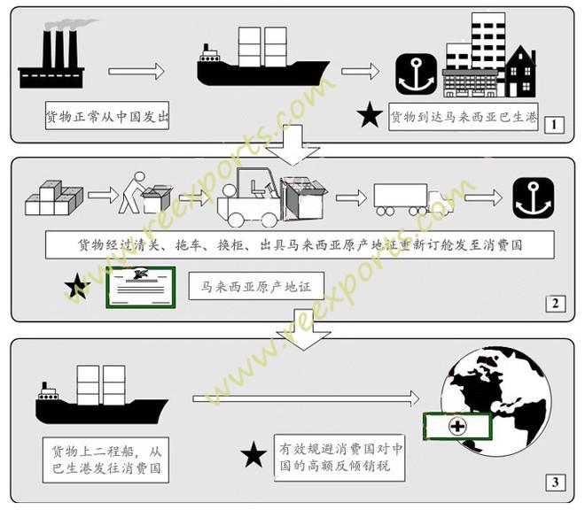 转口贸易流程图