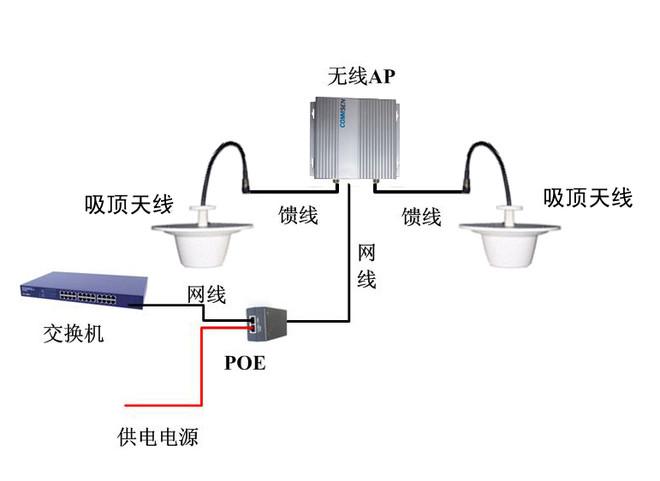 掌云无线    室外无线网络覆盖网桥的设备连接图见