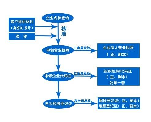 东莞代理注册分支机构东莞分公司设立所需资料