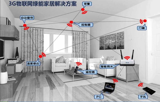 1) 控制要求  带有IOS、Android、Window操作系统的通讯设备  硬件:智能手机、平板电脑、笔记本电脑、台式电脑  场所:无论在哪,有宽带接入或手机能上网即可应用 2) 家庭环境  WIFI+3G无线+Zigbee智能网关、RF/Zigbee红外无线发射基地台、无线智能遥控器、智能开关、智能窗连控制器、红外探测器、无线网络摄像器、门磁窗磁、烟感探测器、瓦斯探测器(按客户需求配置)  家庭有宽带接入即可 3) 功