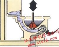 汕�^清通,�R桶管道形��D